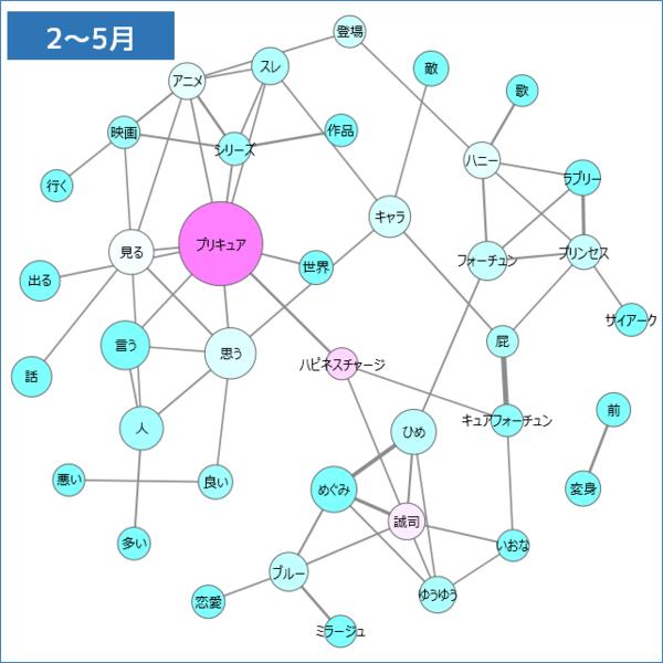 2-5月共起ネットワーク.png